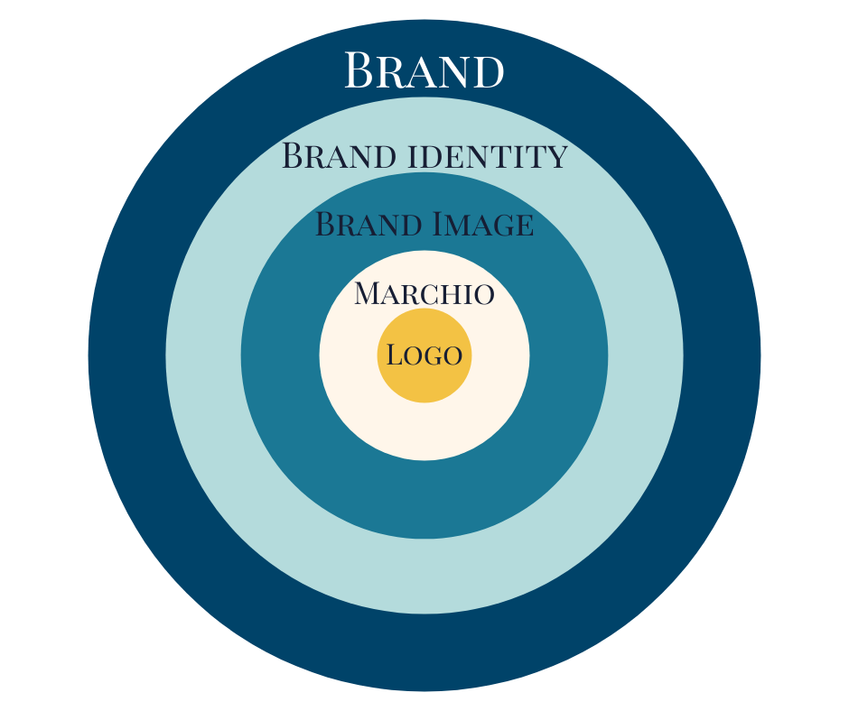 Definizioni di brand