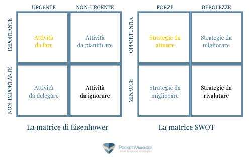 Un unto di vista nuovo: un parallelismo tra la matrice di Eisenhower e la matrice dell'analisi SWOT. Entrambi strumenti strategici, sono essenziali e immancabili per chi ogni giorno fa impresa con impegno, dedizione, ambizione.