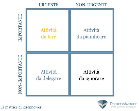 La matrice di Eisenhower: uno strumento strategico per migliorare la gestione del tempo. Valido sempre, ancor di più sei un imprenditore che fa impresa e ogni giorno ti batti per rendere grande la tua impresa.